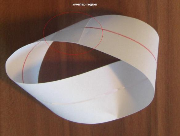 Möbius strip with overlap region marked